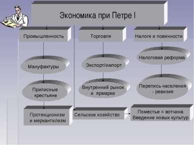 Экономика при Петре I Промышленность Налоги и повинности Торговля Приписные к...