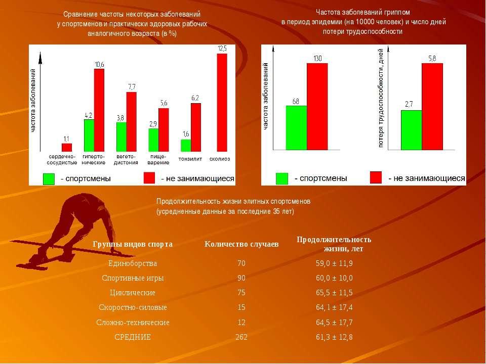 Сравнение частоты некоторых заболеваний у спортсменов и практически здоровых ...