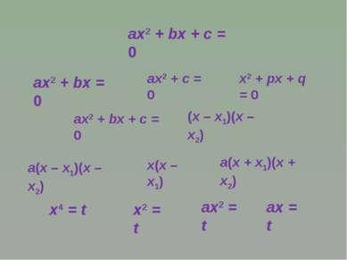 ах2 + bх + с = 0 ах2 + bх = 0 ах2 + с = 0 х2 + рх + q = 0 ах2 + bх + с = 0 (х...