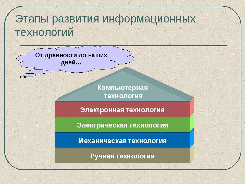 Этапы развития информационных технологий Ручная технология Механическая техно...