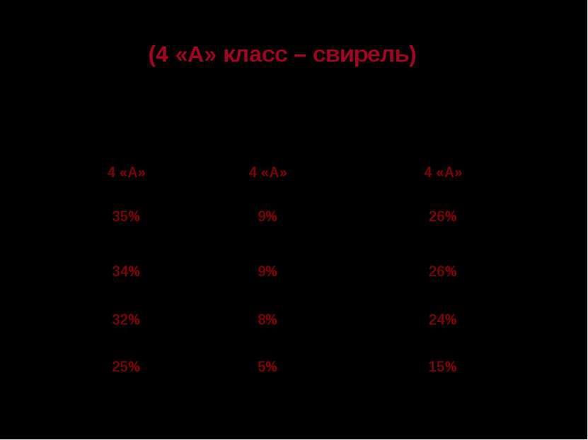 Таблица 3 (4 «А» класс – свирель) Учебный ОРВИ ОРВИ Танзелиты Танзелиты Трахе...