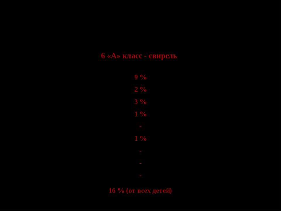 Таблица 4 Наименование заболеваний 6 «А» класс - свирель 6 «Б» ОРВИ 9 % 24 % ...