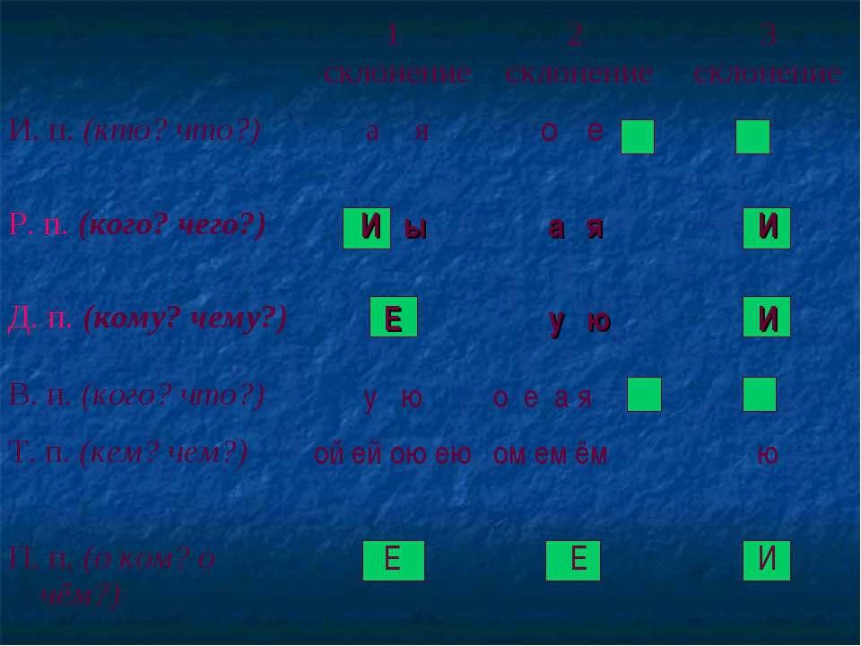 1 склонение 2 склонение 3 склонение И. п. (кто? что?) а я о е Р. п. (кого? че...