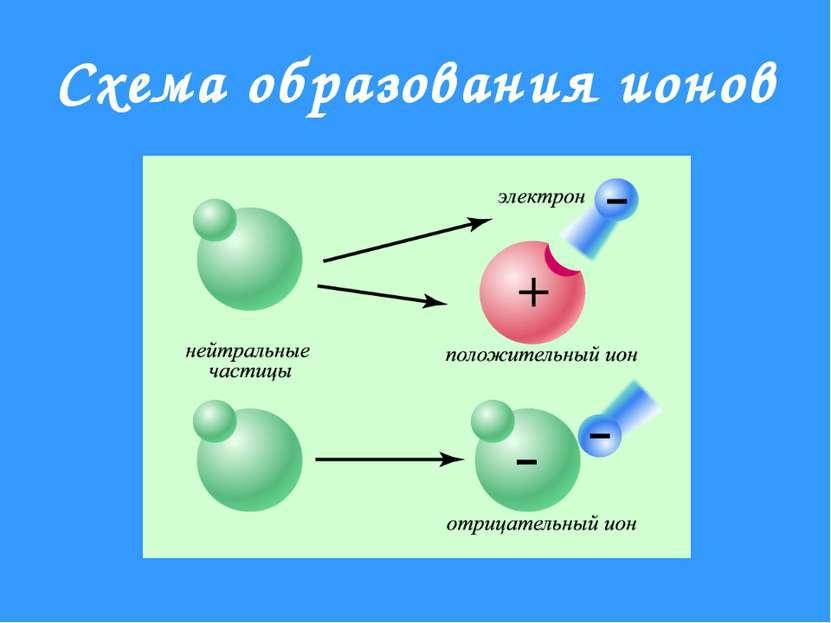 Схема образования ионов
