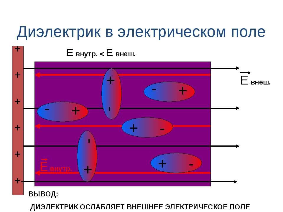 Диэлектрик в электрическом поле + - + + + + + + + - Е внеш. Е внутр. + - + - ...