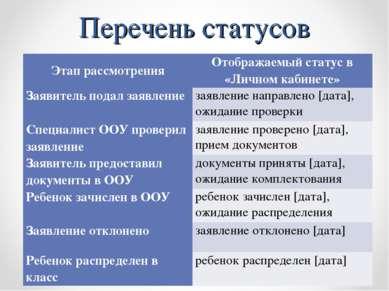 Перечень статусов Этап рассмотрения Отображаемый статус в «Личном кабинете» З...