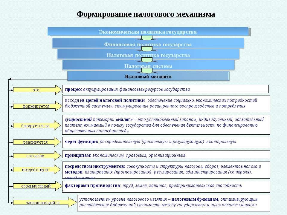 Формирование налогового механизма