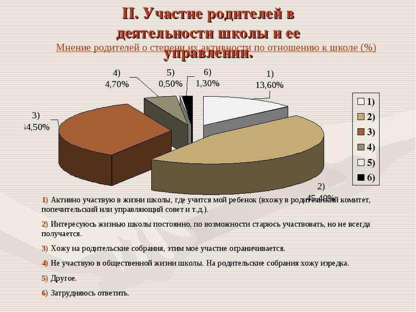Мнение родителей о степени их активности по отношению к школе (%) 1) Активно ...
