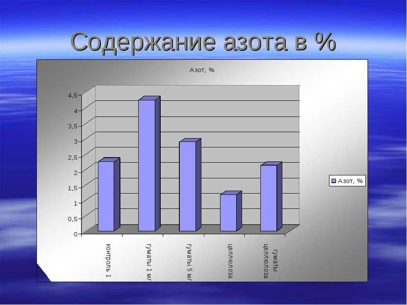 Содержание азота в %