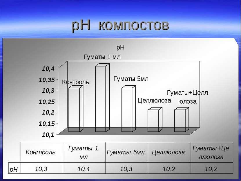 pH компостов