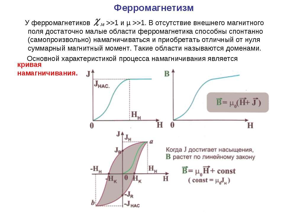 Ферромагнетизм У ферромагнетиков >>1 и µ >>1. В отсутствие внешнего магнитног...
