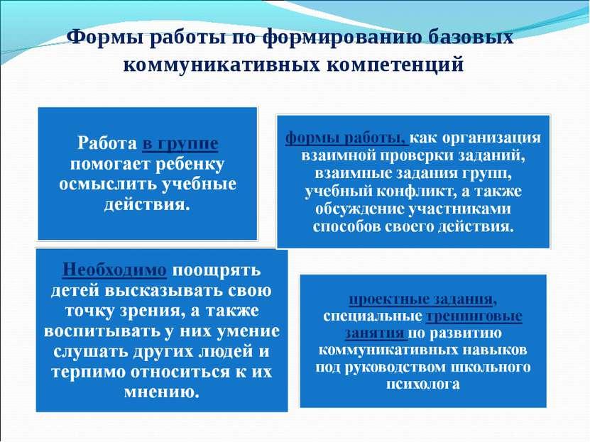 Формы работы по формированию базовых коммуникативных компетенций