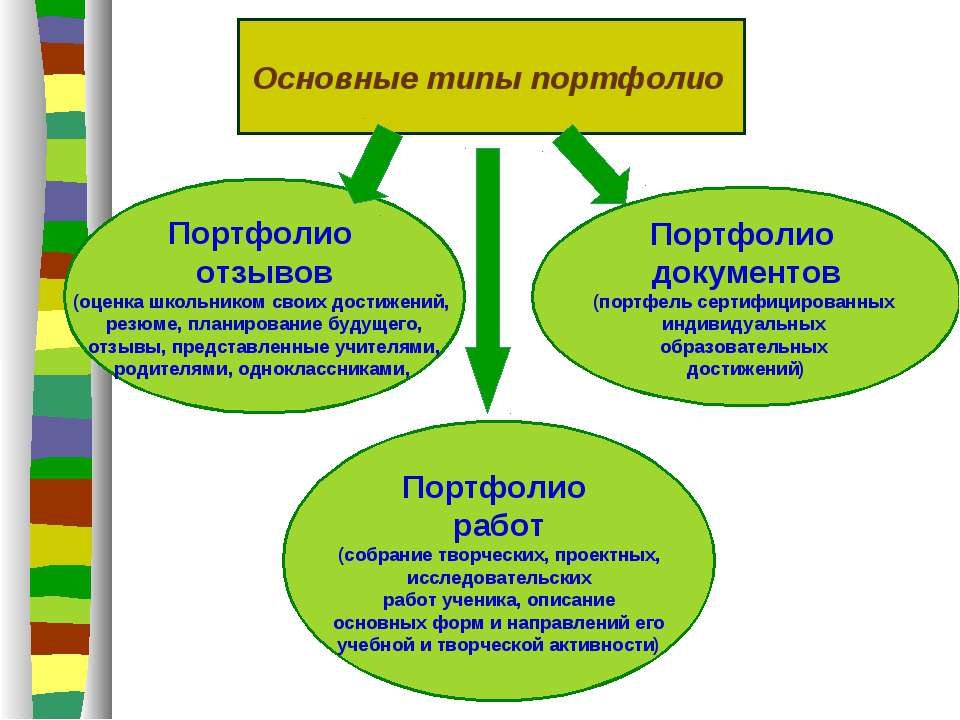 Основные типы портфолио Портфолио отзывов (оценка школьником своих достижений...