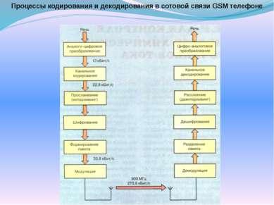 Процессы кодирования и декодирования в сотовой связи GSM телефоне