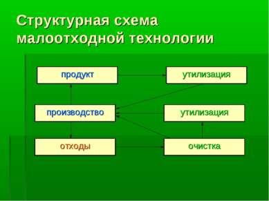 Структурная схема малоотходной технологии