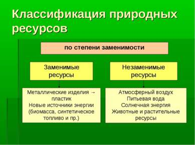 Классификация природных ресурсов Металлические изделия → пластик Новые источн...