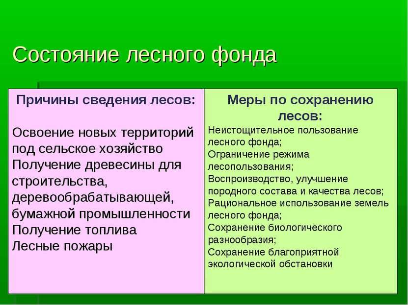 Состояние лесного фонда Причины сведения лесов: Освоение новых территорий под...