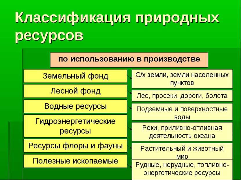 Классификация природных ресурсов по использованию в производстве С/х земли, з...