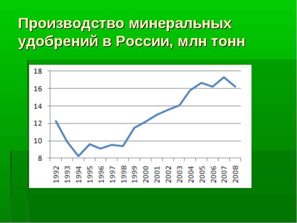 Производство минеральных удобрений в России, млн тонн
