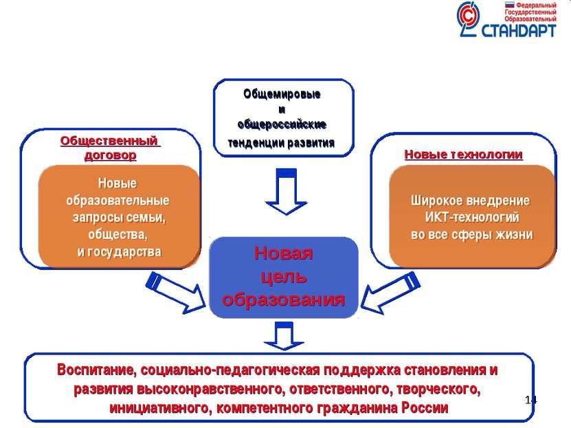 * * * Новая цель образования Новые технологии Общественный договор Новые обра...