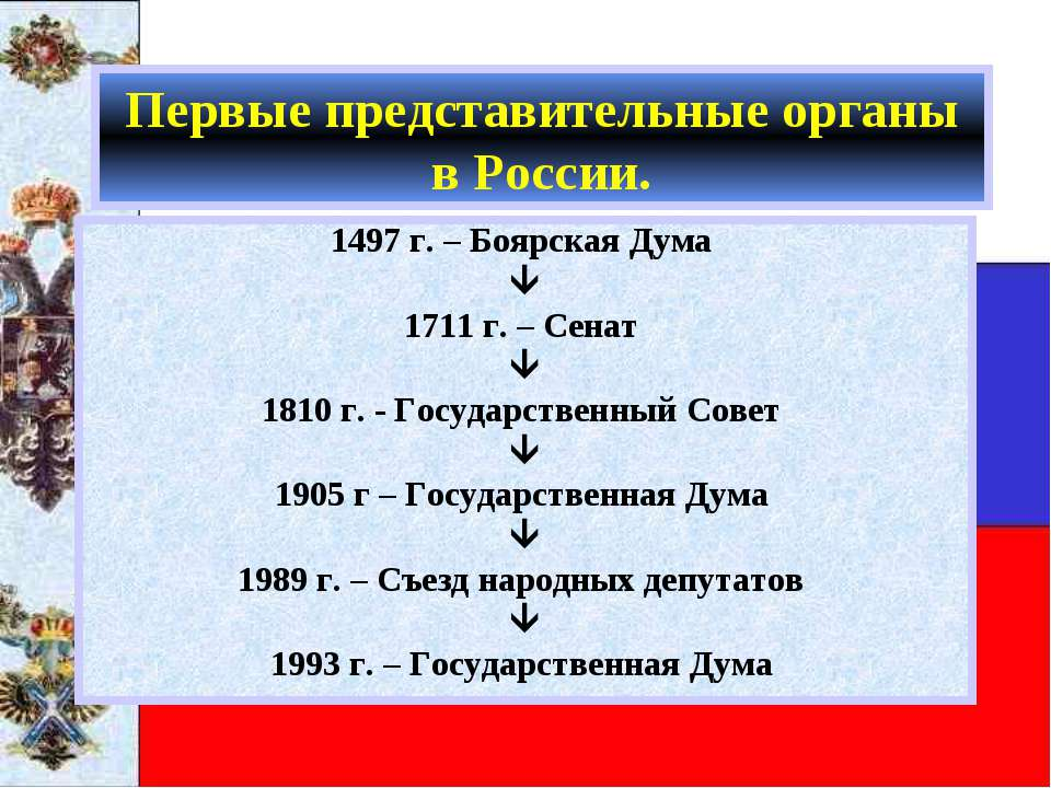 Первые представительные органы в России. 1497 г. – Боярская Дума 1711 г. – Се...