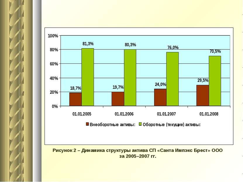 Рисунок 2 – Динамика структуры актива СП «Санта Импэкс Брест» ООО за 2005–200...
