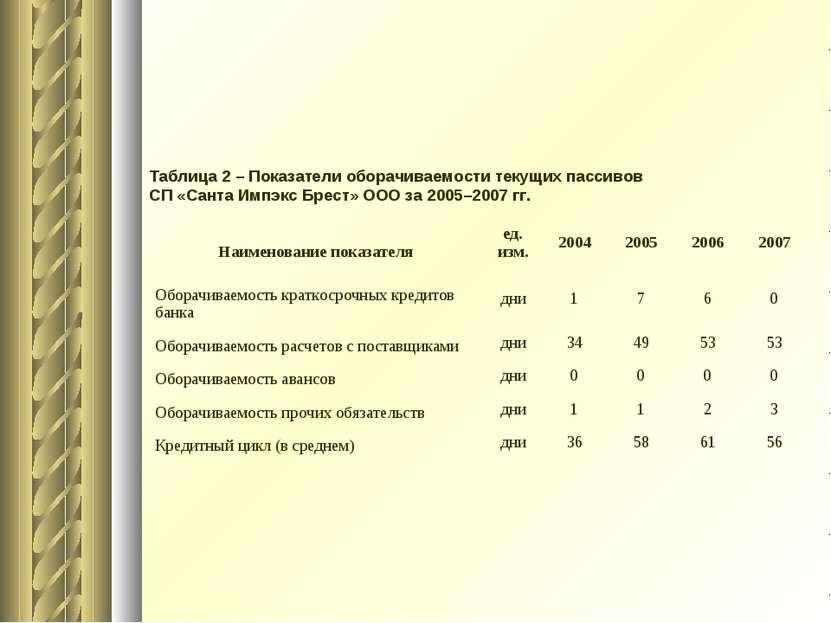 Таблица 2 – Показатели оборачиваемости текущих пассивов СП «Санта Импэкс Брес...