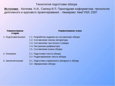 Технология подготовки обзора Источник: . Колкова, Н.И., Скипор И.Л. Прикладна...