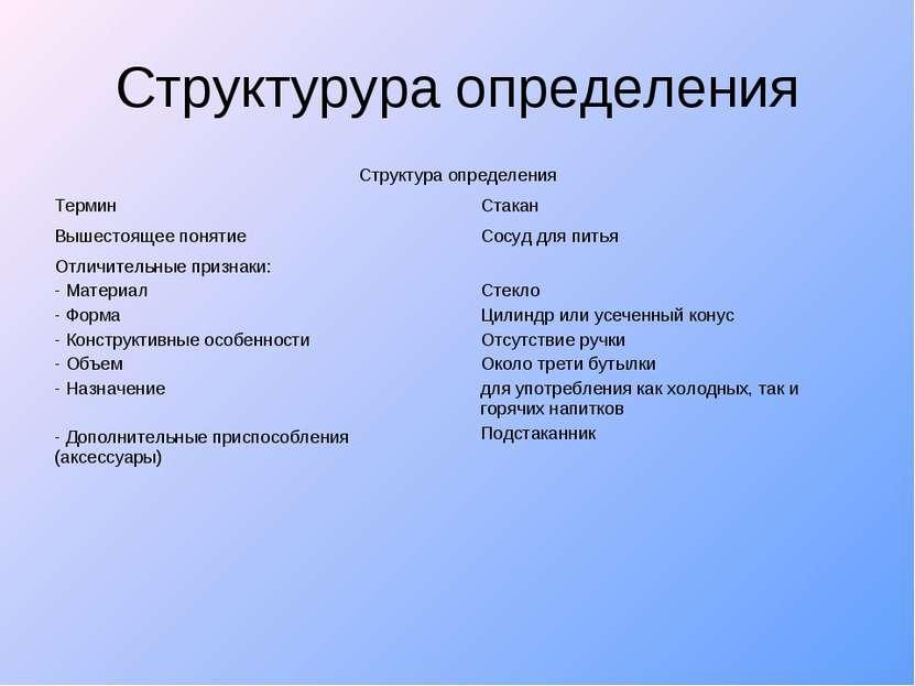 Структурура определения Структура определения Термин Стакан Вышестоящее понят...