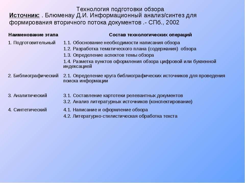 Технология подготовки обзора Источник: . Блюменау Д.И. Информационный анализ/...