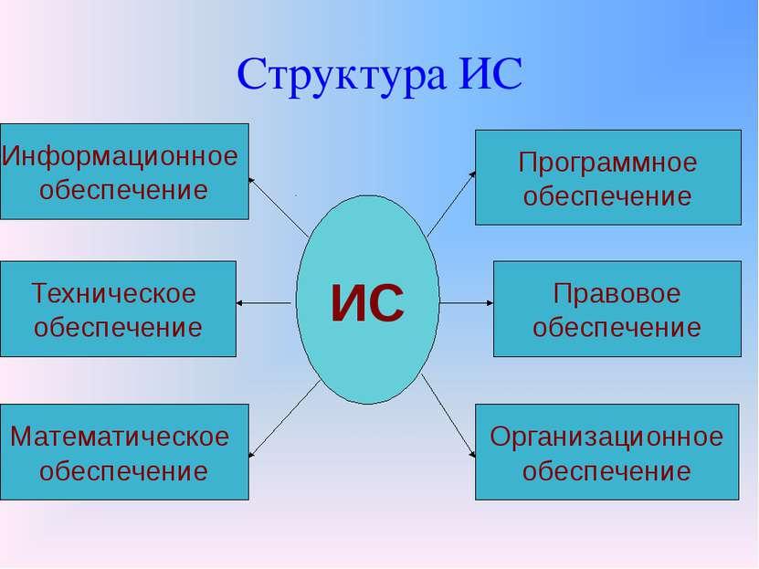 Структура ИС ИС Информационное обеспечение Техническое обеспечение Математиче...