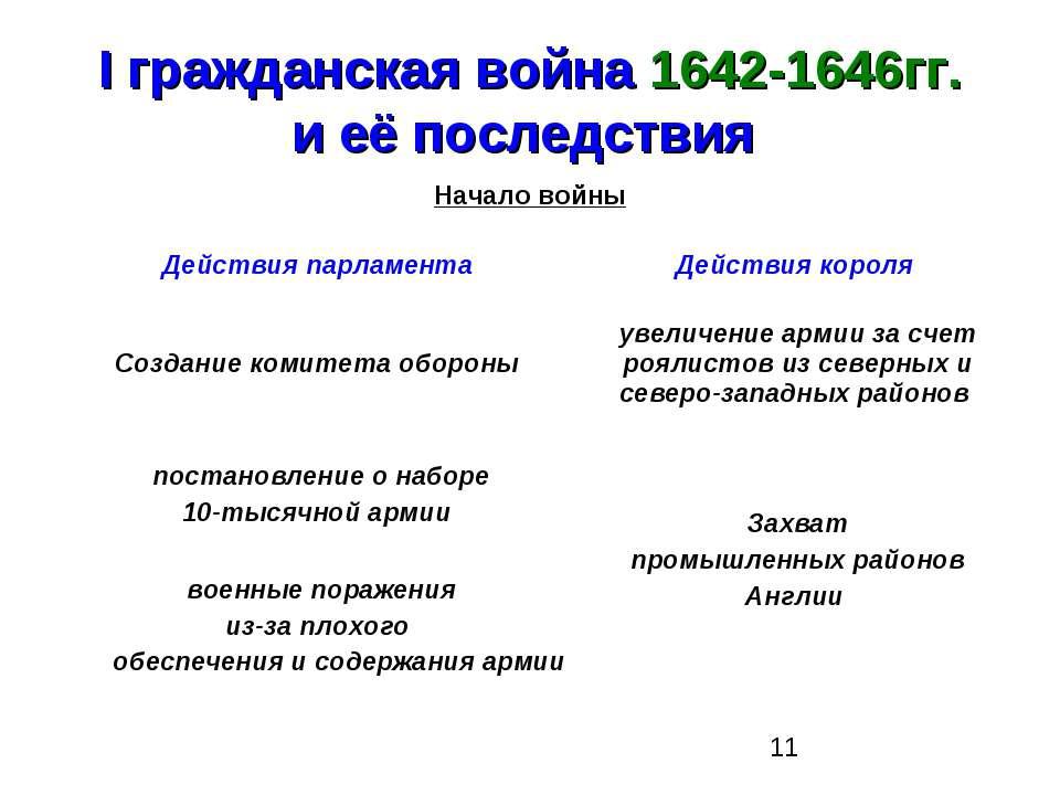 I гражданская война 1642-1646гг. и её последствия Начало войны