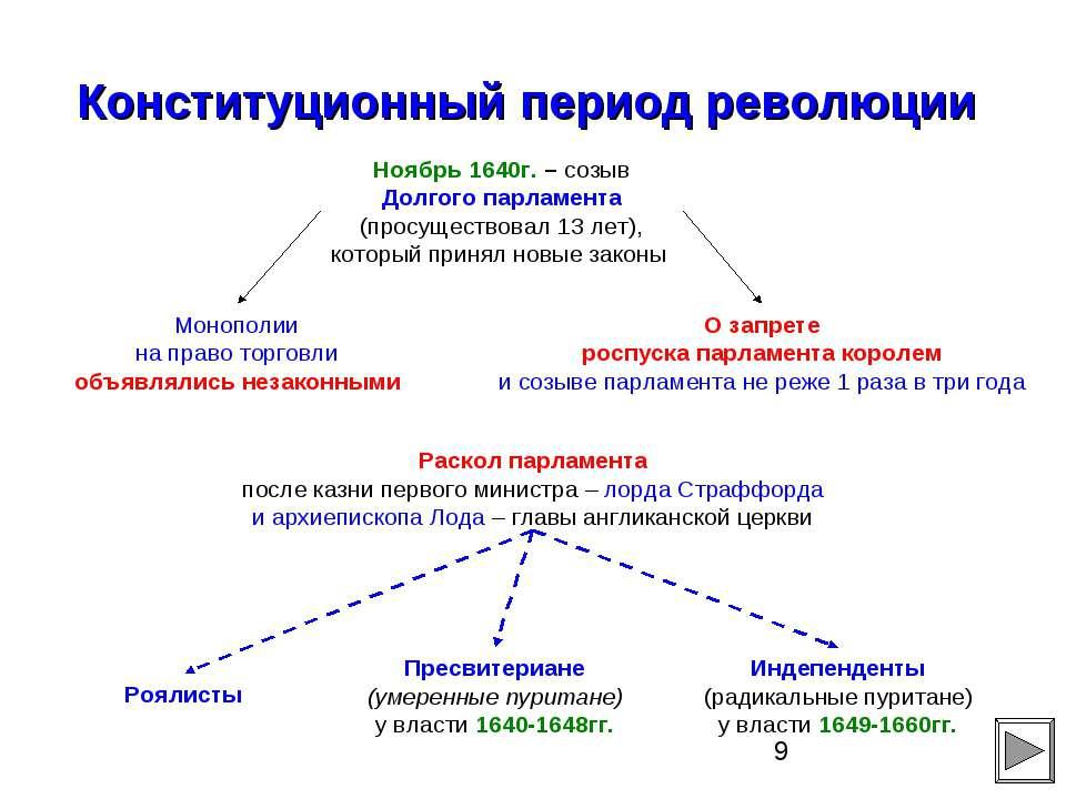 Конституционный период революции Ноябрь 1640г. – созыв Долгого парламента (пр...