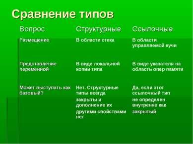 Сравнение типов Вопрос Структурные Ссылочные Размещение В области стека В обл...