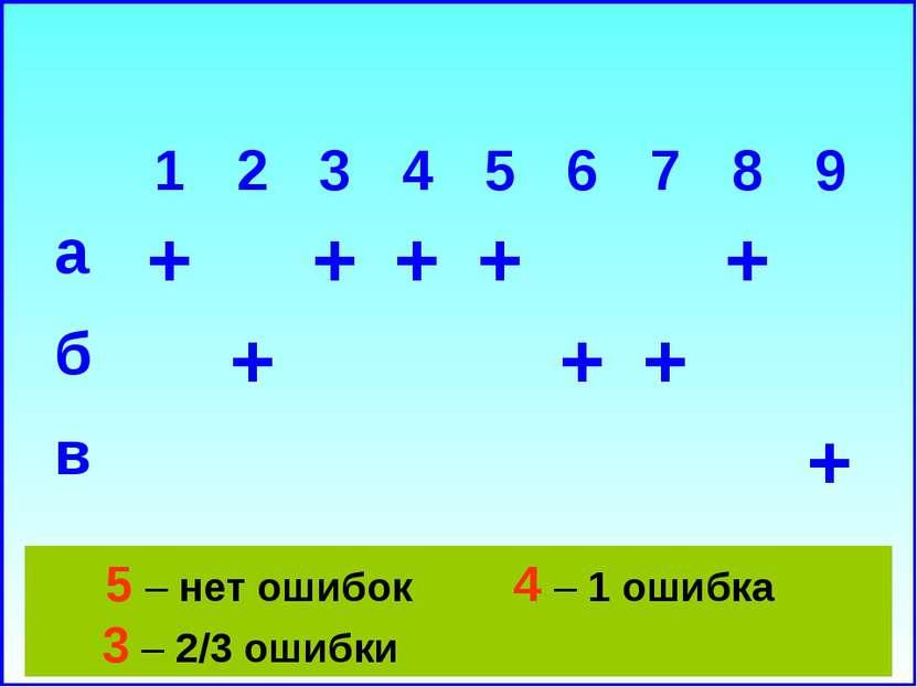 5 – нет ошибок 4 – 1 ошибка 3 – 2/3 ошибки