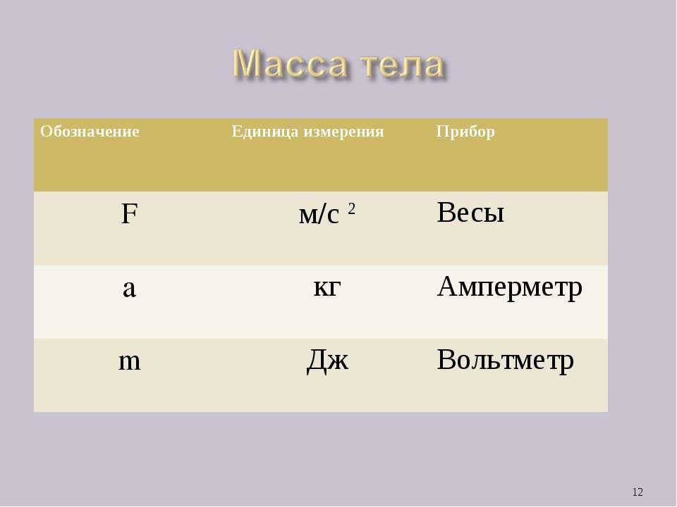 * Обозначение Единица измерения Прибор F м/с 2 Весы а кг Амперметр m Дж Вольт...