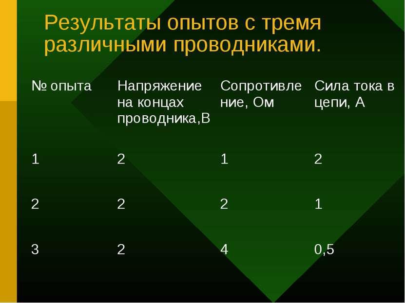 Результаты опытов с тремя различными проводниками. № опыта Напряжение на конц...
