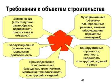 Требования к объектам строительства Функциональные (объемно-планировочные реш...