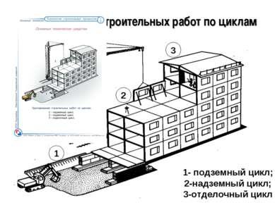 Группирование строительных работ по циклам 1- подземный цикл; 2-надземный цик...
