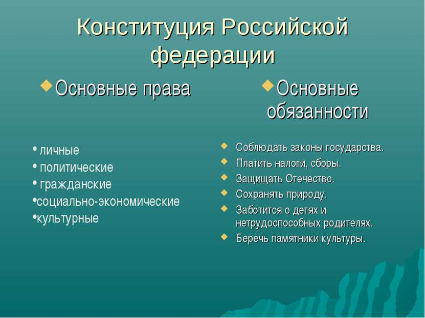 Конституция Российской федерации Основные права Основные обязанности Соблюдат...