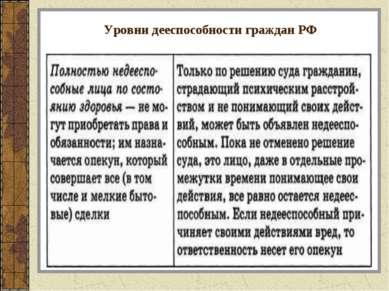 Уровни дееспособности граждан РФ