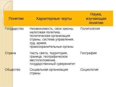Понятие Характерные черты Наука, изучающая понятие Государство Независимость,...