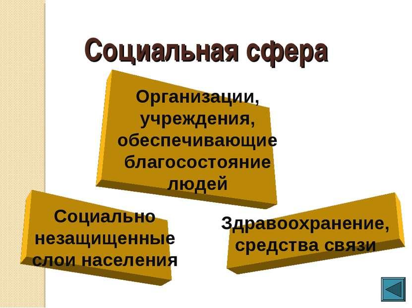 Социальная сфера Организации, учреждения, обеспечивающие благосостояние людей...