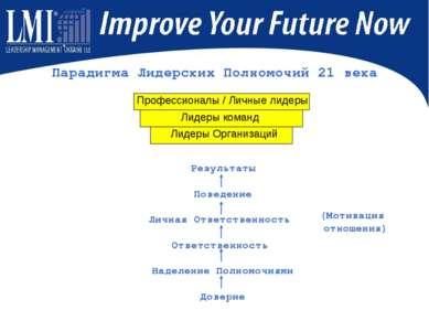 Парадигма Лидерских Полномочий 21 века Результаты Поведение Личная Ответствен...