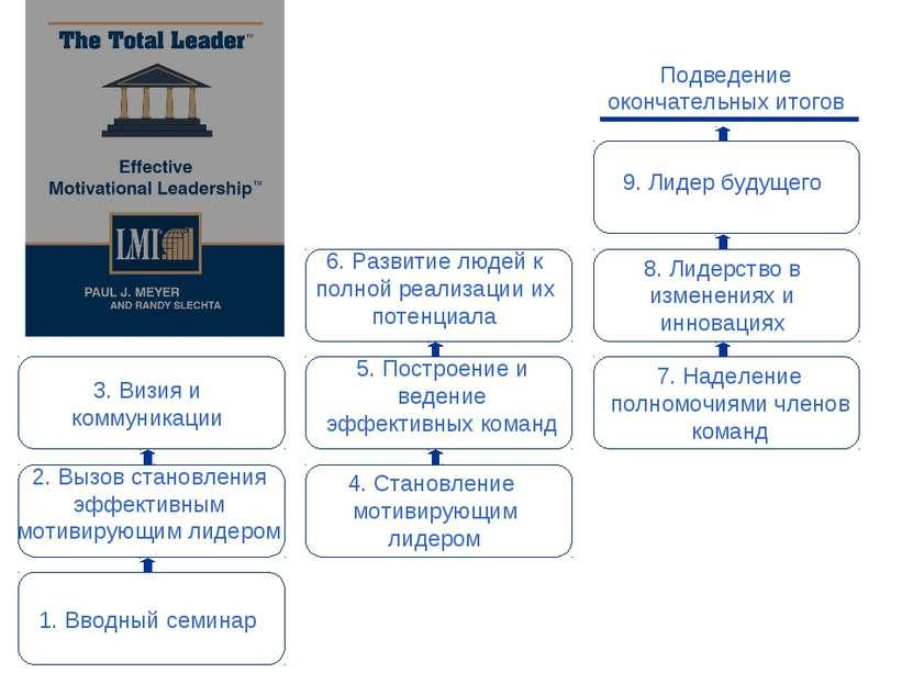 3. Визия и коммуникации Подведение окончательных итогов 7. Наделение полномоч...