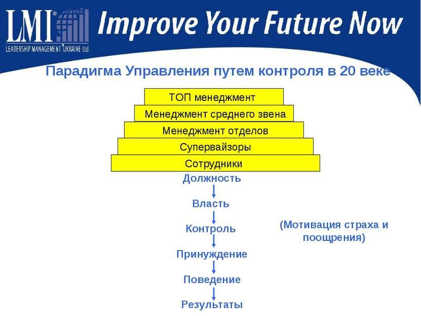 Парадигма Управления путем контроля в 20 веке Должность Власть Контроль Прину...