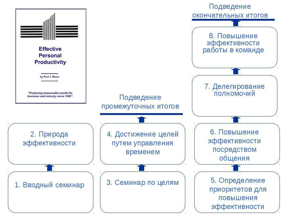 7. Делегирование полномочий Подведение промежуточных итогов Подведение оконча...
