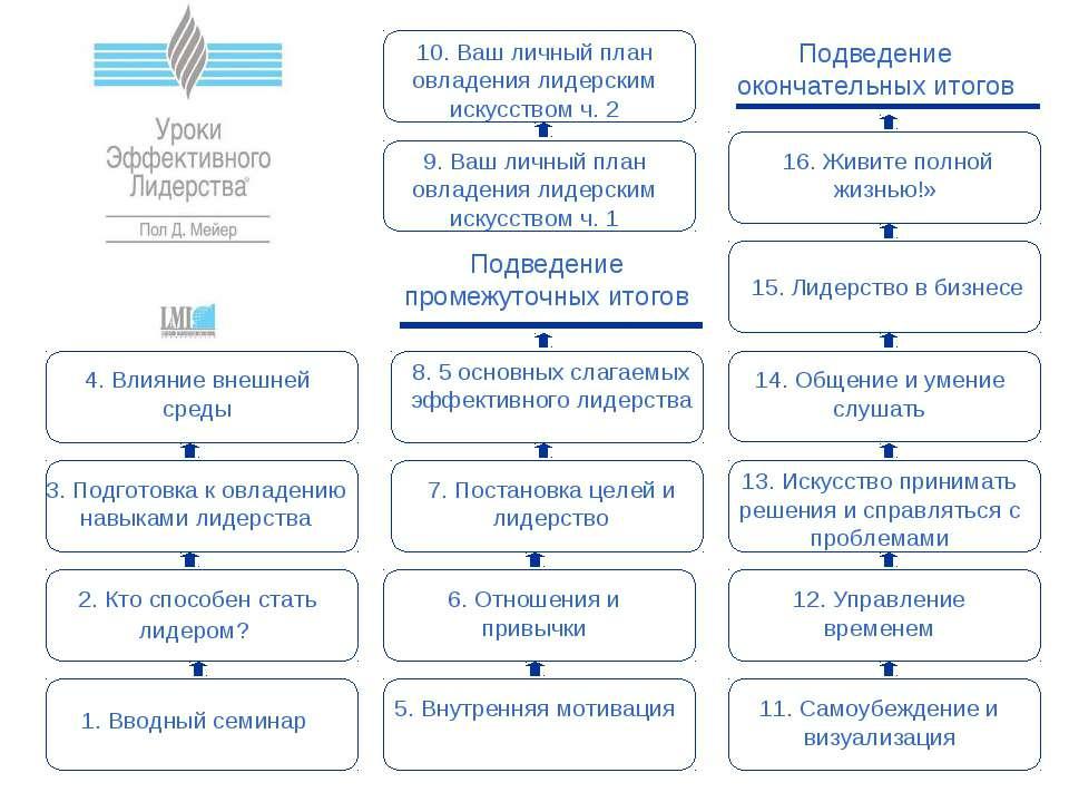 1. Вводный семинар Подведение окончательных итогов 3. Подготовка к овладению ...