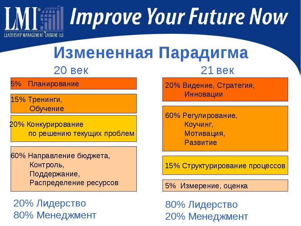Измененная Парадигма 20% Лидерство 80% Менеджмент 80% Лидерство 20% Менеджмент