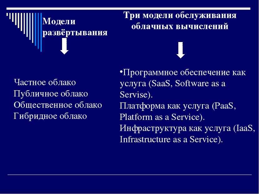 Модели развёртывания Три модели обслуживания облачных вычислений Частное обла...